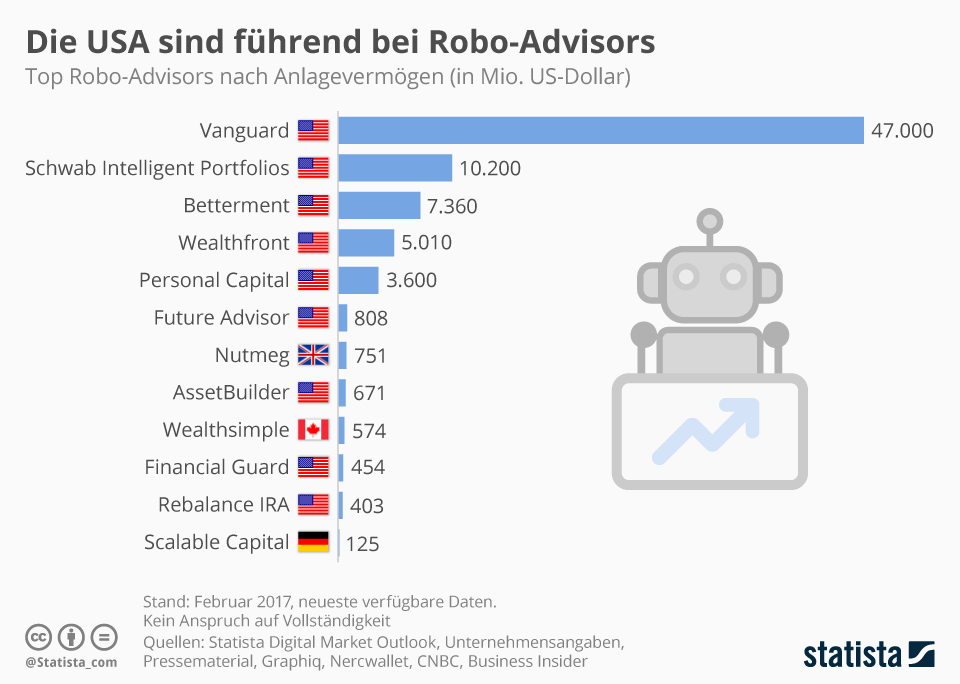 ROBO-ADVISOR INTERNATIONAL